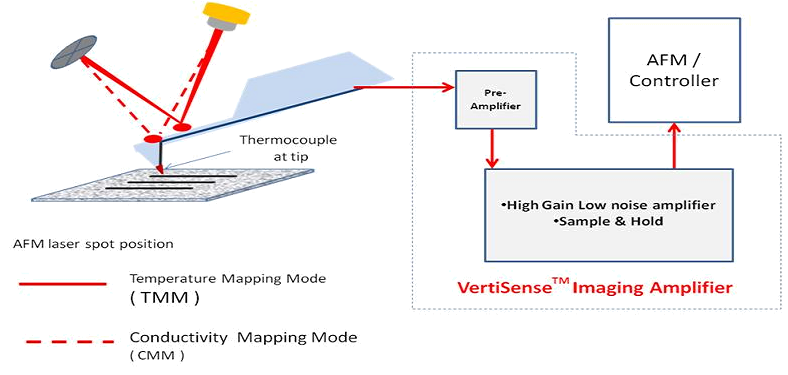 Temperature Mapping Mode (TMM) and Conductivity Mapping Mode (CMM)