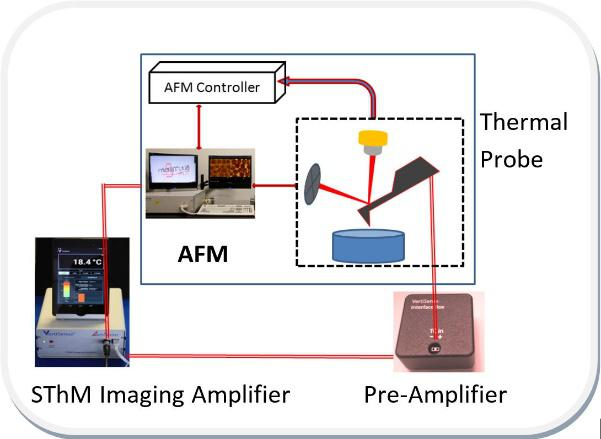 VertiSense SThM- AFM Interface
